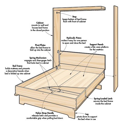 murphy bed plans gallery. Black Bedroom Furniture Sets. Home Design Ideas